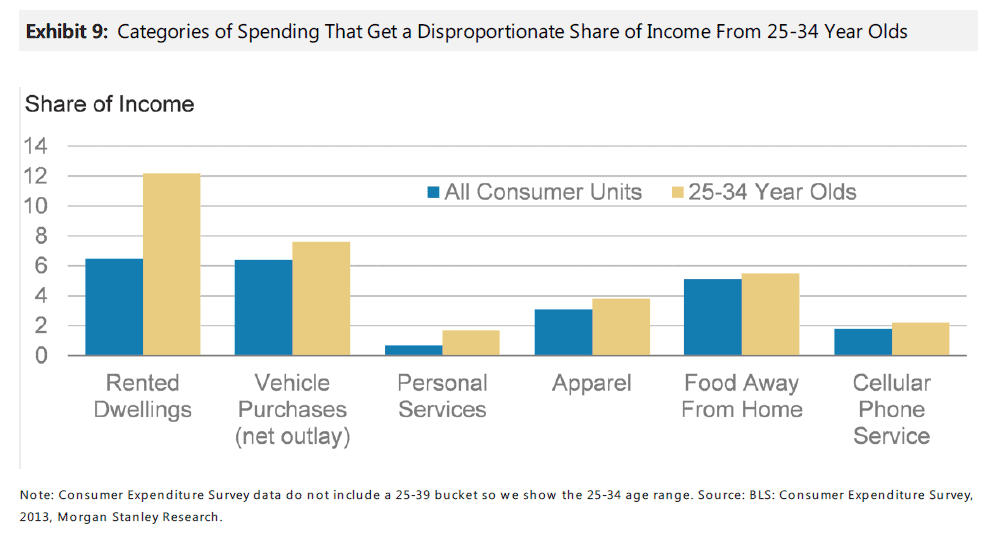 Categories-of-spending-by-age-groups