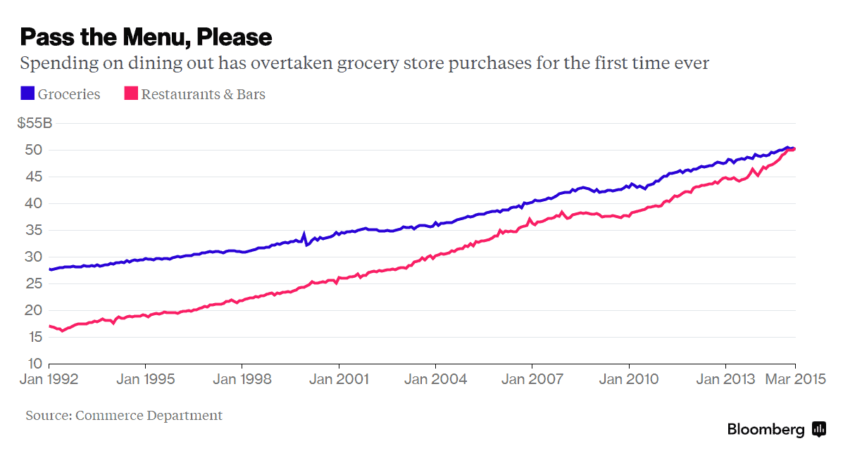 Dining out surpasses grocery spending